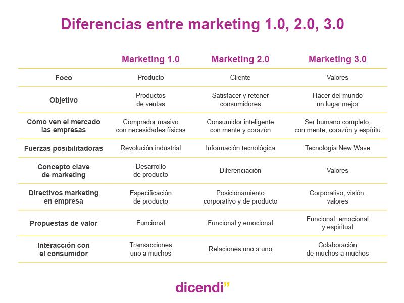 Tabla diferencias entre marketing 1.0, 2.0 y 3.0