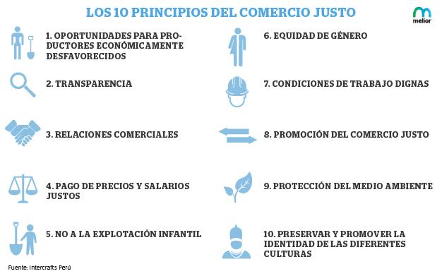 LOS 10 PRINCIPIOS DEL COMERCIO JUSTO