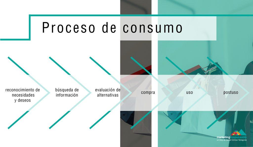 El proceso de consumo